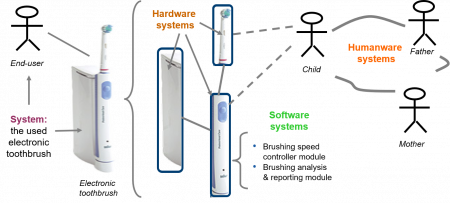 Example of an integrated system picture