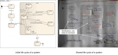 Initial and final models as managed during a collaborative systems architecture workshop figure