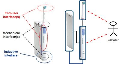 – Examples of interfaces for an electronic toothbrush figure