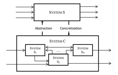 Formal integration of formal systems picture