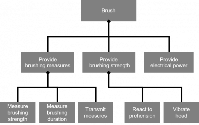 Functional Breakdown Structure (FBS) of an electronic toothbrush figure