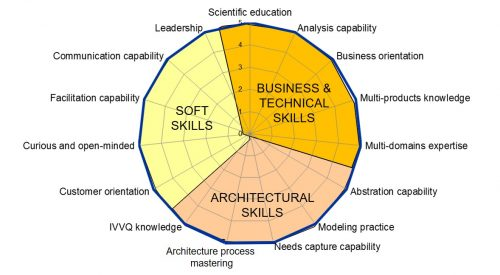 Ideal profile of an ideal systems architect figure