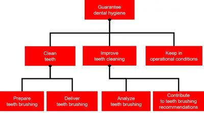 Mission Breakdown Structure (MBS) of an electronic toothbrush figure