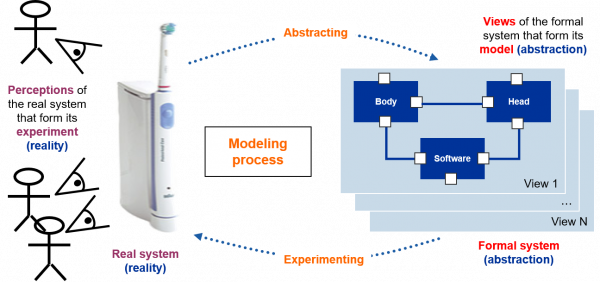 Model of a system picture