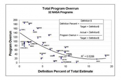 NASA statistics supporting the importance of the definition phase figure