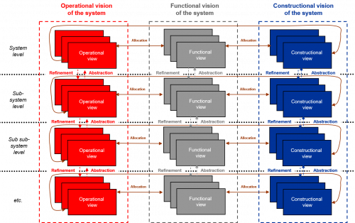 Organization of a system model figure