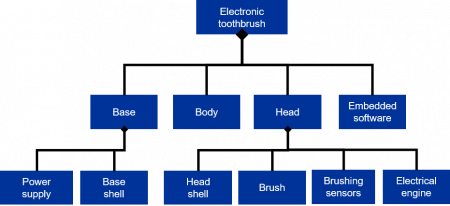 Product Breakdown Structure (PBS) of an electronic toothbrush figure