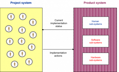 Product versus project systems figure