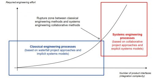 Project effort and integration complexity relationship figure