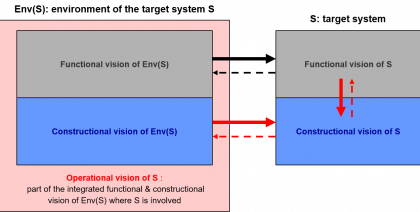Relationships existing between the three architectural visions figure