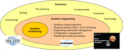 Relative position of systems engineering and systems architecture within systemics figure