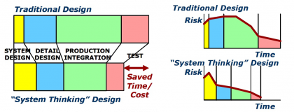Systems Architecting as a risk management practice figure