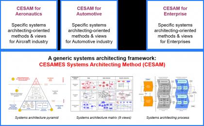 Tentative structure of the CESAM frameworks figure