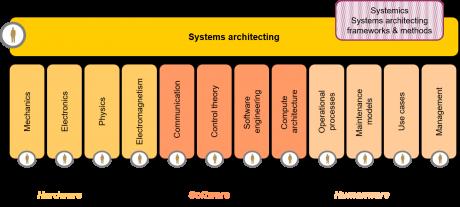 The integrative & collaborative dimension of systems architecting figure