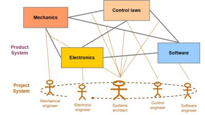 The key role of the systems architect figure