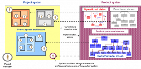 Alignment of the project system architecture with the product system architecture figure