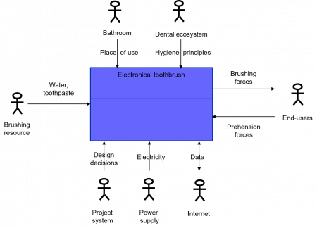 Example of an environment diagram for an electronic toothbrush figure