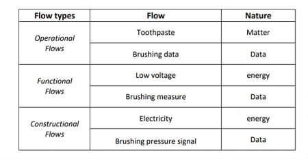 Examples of flows for an electronic toothbrush figure