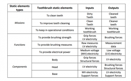 Examples of static elements for an electronic toothbrush figure