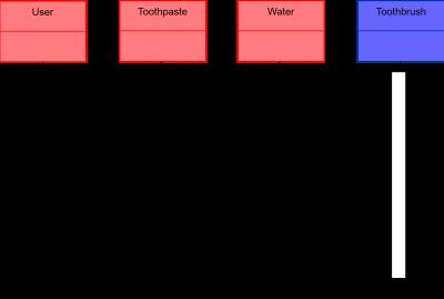 Standard representations of an operational dynamic figure