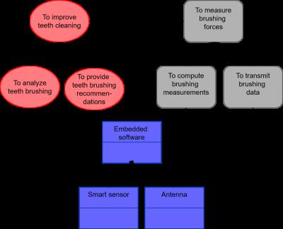 – Standard representations of integration relations between static elements figure