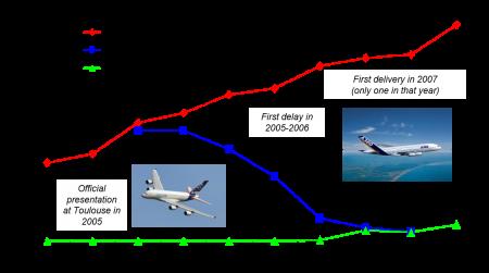 The Airbus 380 case figure