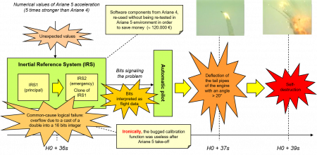 The Ariane 5 case figure