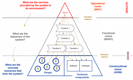 The CESAM systems architecture pyramid figure