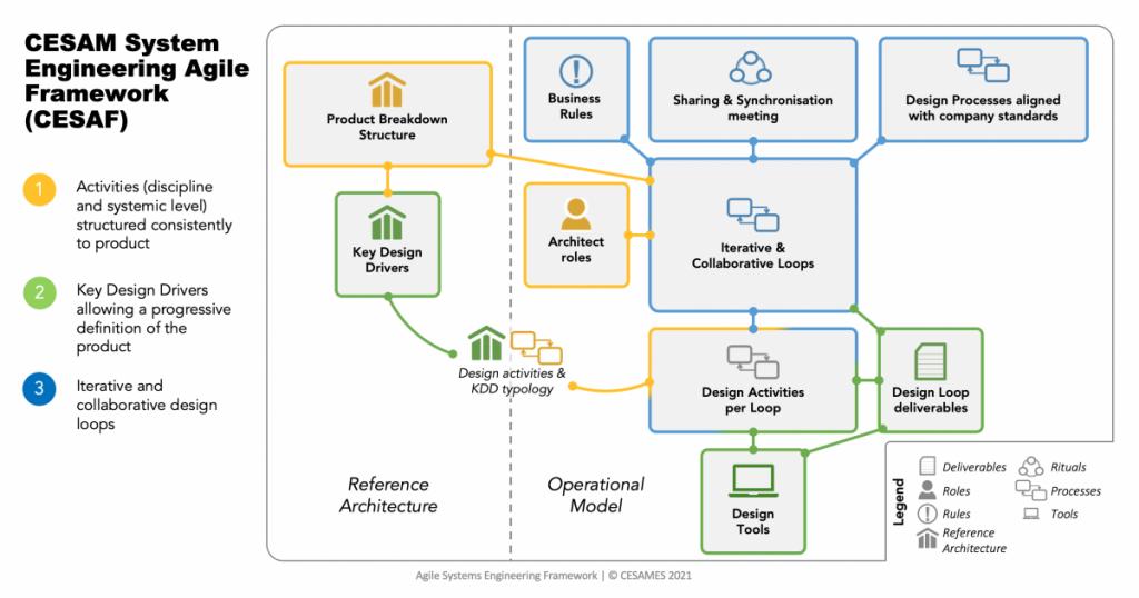 CESAMES-Framework picture