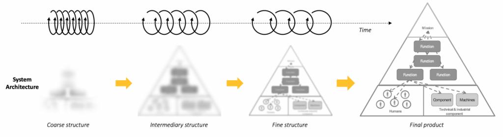 iterative-process picture